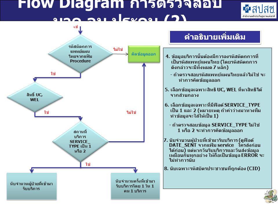 รหัสหัตถการ แพทย์แผน ไทยจากแฟ้ม Procedure ไม่ใช่ คัดข้อมูลออก สถานที่ บริการ SERVICE_ TYPE เป็น 1 หรือ 2 ไม่ใช่ ใช่ - ถ้าตรวจสอบรหัสแพทย์แผนไทยแล้วไม่