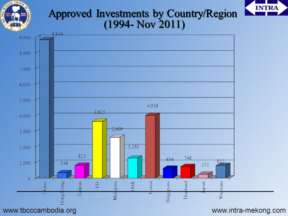 Approved Investments by Country/Region (1994- Nov 2011) www.tbcccambodia.orgwww.intra-mekong.com