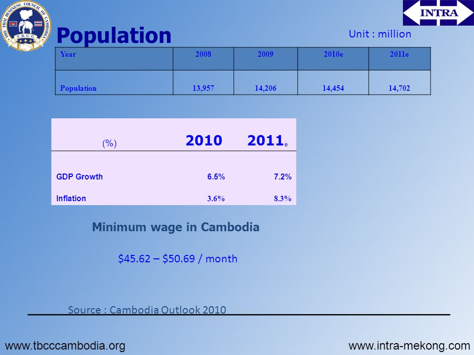 Population Year200820092010e2011e Population13,95714,20614,45414,702 Unit : million (%) 2010 2011 e GDP Growth6.5%7.2% Inflation 3.6%8.3% Minimum wage