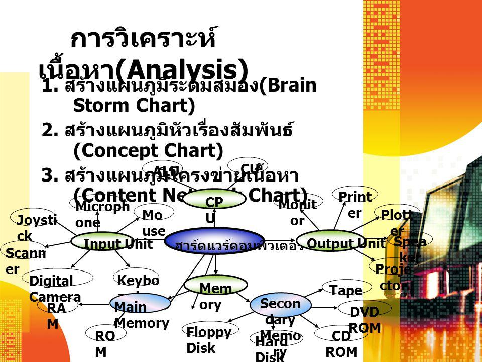 การวิเคราะห์ เนื้อหา (Analysis) 1.สร้างแผนภูมิระดมสมอง (Brain Storm Chart) 2.