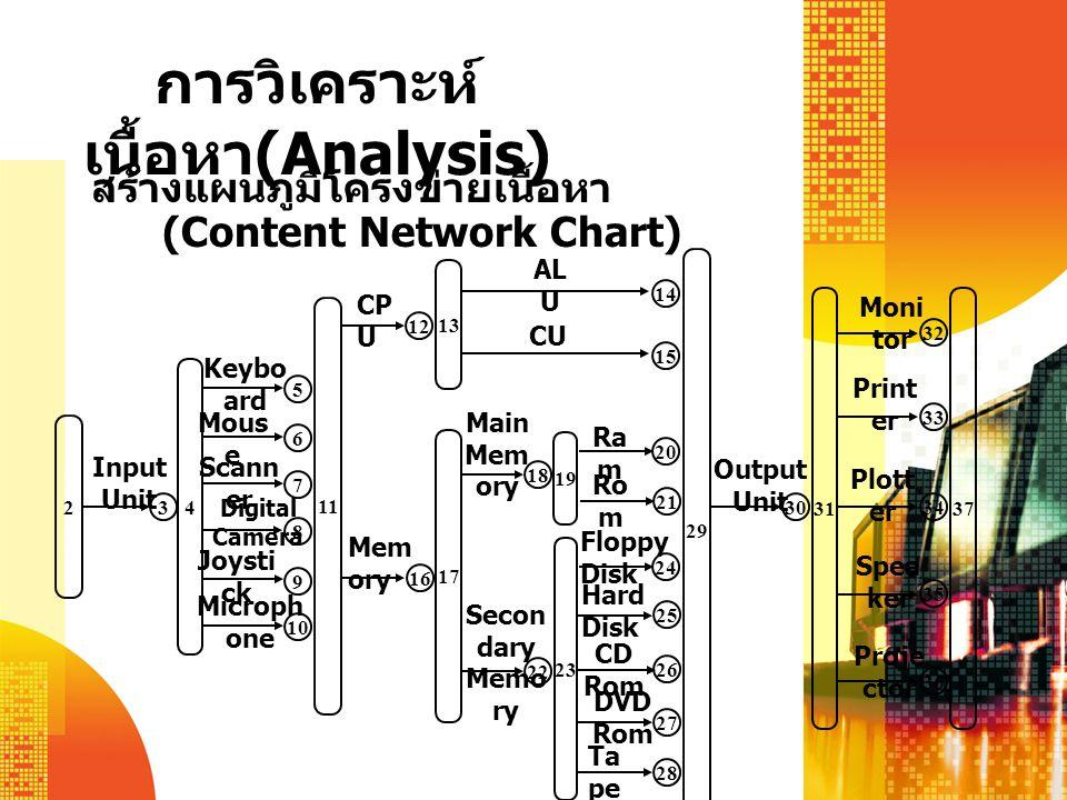 การวิเคราะห์ เนื้อหา (Analysis) สร้างแผนภูมิโครงข่ายเนื้อหา (Content Network Chart) 2 Input Unit 3 Digital Camera 4 5 6 7 8 9 10 Keybo ard Mous e Scann er Joysti ck Microph one 13 15 14 AL U CU 29 30 Output Unit 3731 32 33 35 36 34 Moni tor Print er Spea ker Plott er Proje ctor Floppy Disk Hard Disk 17 19 23 18 22 20 21 24 25 26 27 28 Main Mem ory Secon dary Memo ry Ra m Ro m CD Rom DVD Rom Ta pe 12 16 CP U Mem ory 11