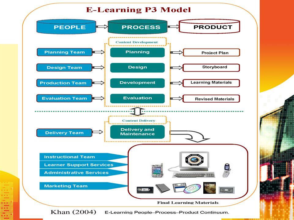 P3 Model