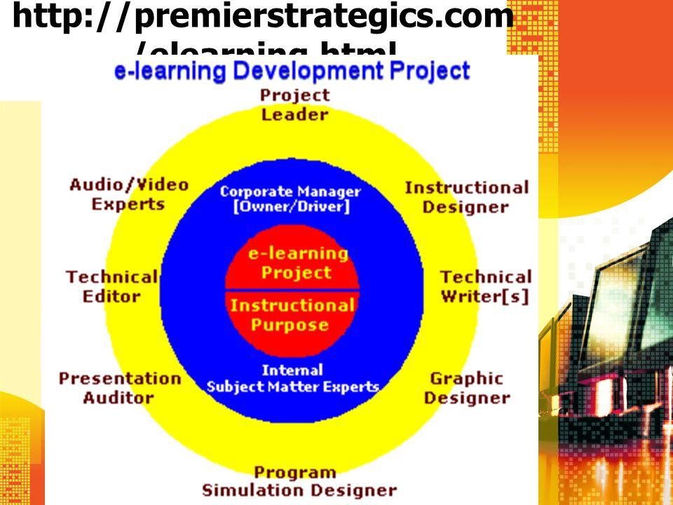 ADDIE Analysis Design Development Implementation Evaluation