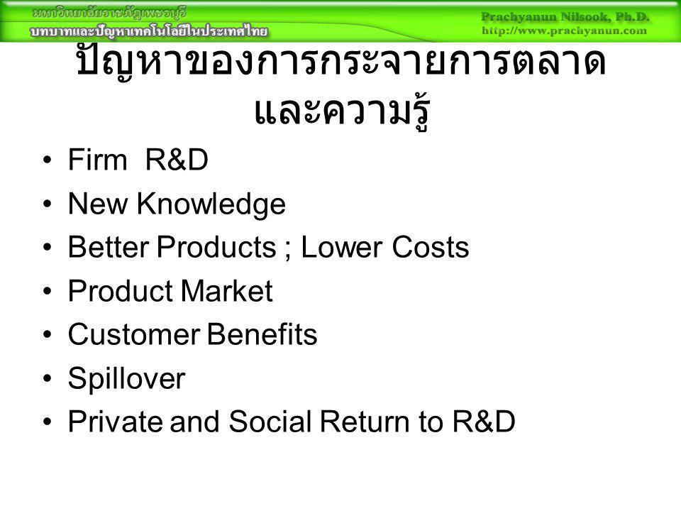 ปัญหาของการกระจายการตลาด และความรู้ Firm R&D New Knowledge Better Products ; Lower Costs Product Market Customer Benefits Spillover Private and Social Return to R&D