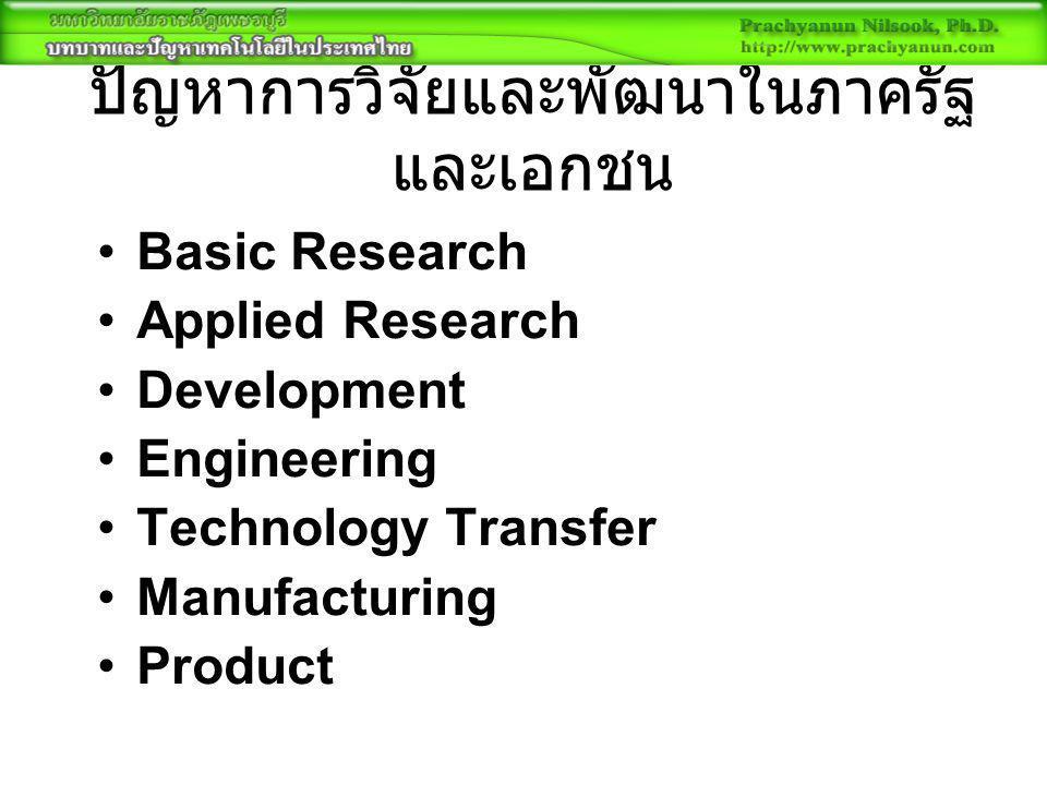 ปัญหาการวิจัยและพัฒนาในภาครัฐ และเอกชน Basic Research Applied Research Development Engineering Technology Transfer Manufacturing Product