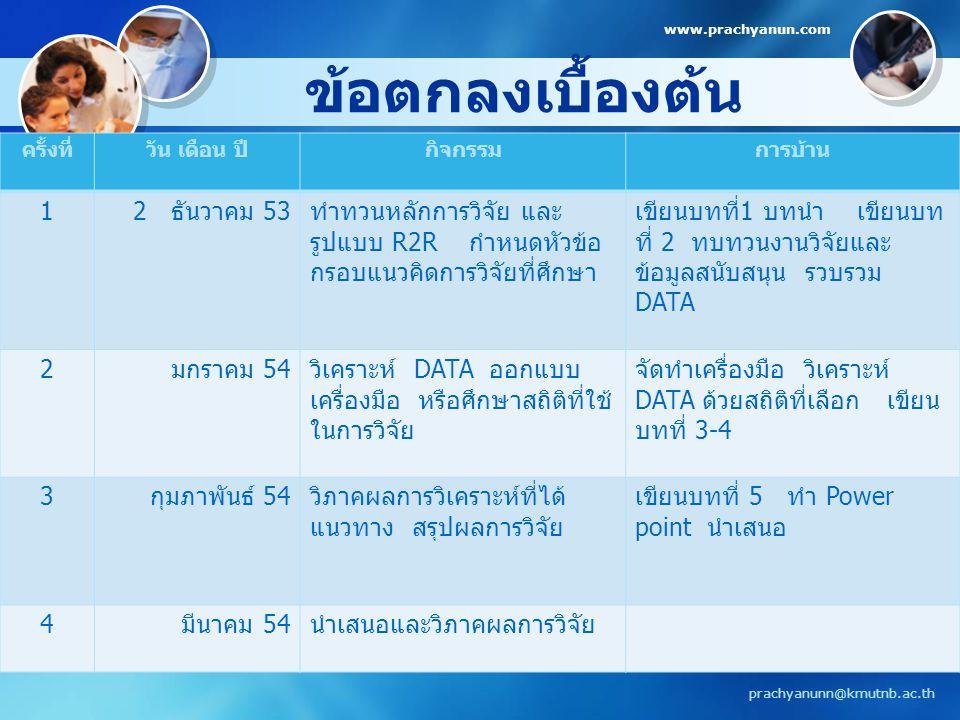 ข้อตกลงเบื้องต้น www.prachyanun.com prachyanunn@kmutnb.ac.th ครั้งที่วัน เดือน ปีกิจกรรมการบ้าน 1 2 ธันวาคม 53 ทำทวนหลักการวิจัย และ รูปแบบ R2R กำหนดห