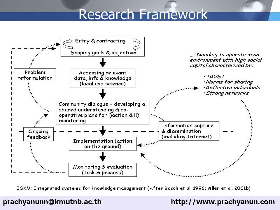 LOGO Research Framework prachyanunn@kmutnb.ac.thhttp://www.prachyanun.com