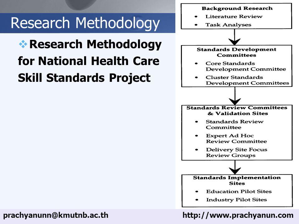 LOGO Research Methodology  Research Methodology for National Health Care Skill Standards Project prachyanunn@kmutnb.ac.thhttp://www.prachyanun.com