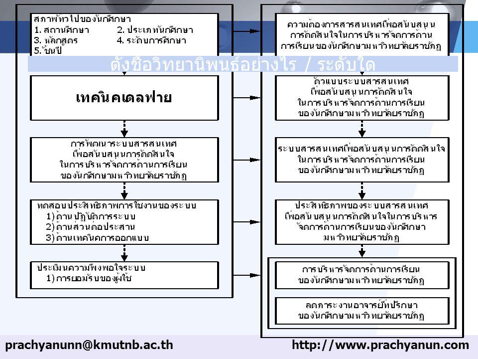 LOGO prachyanunn@kmutnb.ac.thhttp://www.prachyanun.com ตั้งชื่อวิทยานิพนธ์อย่างไร / ระดับใด
