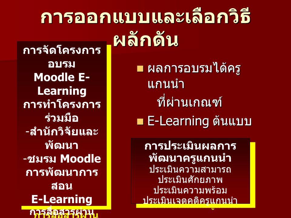 การออกแบบและเลือกวิธี ผลักดัน ผลการอบรมได้ครู แกนนำ ผลการอบรมได้ครู แกนนำ ที่ผ่านเกณฑ์ ที่ผ่านเกณฑ์ E-Learning ต้นแบบ E-Learning ต้นแบบ การจัดโครงการ อบรม Moodle E- Learning การทำโครงการ ร่วมมือ - สำนักวิจัยและ พัฒนา - ชมรม Moodle การพัฒนาการ สอน E-Learning การสื่อสารผ่าน อินเทอร์เน็ต การสนับสนุน อุปกรณ์ - พื้นที่เว็บไซต์ - แผ่นโปรแกรม - คู่มืออบรม การจัดโครงการ อบรม Moodle E- Learning การทำโครงการ ร่วมมือ - สำนักวิจัยและ พัฒนา - ชมรม Moodle การพัฒนาการ สอน E-Learning การสื่อสารผ่าน อินเทอร์เน็ต การสนับสนุน อุปกรณ์ - พื้นที่เว็บไซต์ - แผ่นโปรแกรม - คู่มืออบรม การประเมินผลการ พัฒนาครูแกนนำ ประเมินความสามารถ ประเมินศักยภาพ ประเมินความพร้อม ประเมินเจตคติครูแกนนำ การประเมินผลการ พัฒนาครูแกนนำ ประเมินความสามารถ ประเมินศักยภาพ ประเมินความพร้อม ประเมินเจตคติครูแกนนำ