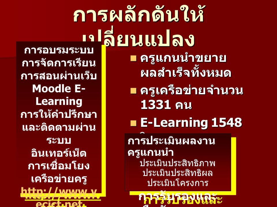 การผลักดันให้ เปลี่ยนแปลง ครูแกนนำขยาย ผลสำเร็จทั้งหมด ครูแกนนำขยาย ผลสำเร็จทั้งหมด ครูเครือข่ายจำนวน 1331 คน ครูเครือข่ายจำนวน 1331 คน E-Learning 1548 วิชา E-Learning 1548 วิชา การประเมินผลงาน ครูแกนนำ ประเมินประสิทธิภาพ ประเมินประสิทธิผล ประเมินโครงการ การรับรองและ ยืนยันผลงาน การประเมินผลงาน ครูแกนนำ ประเมินประสิทธิภาพ ประเมินประสิทธิผล ประเมินโครงการ การรับรองและ ยืนยันผลงาน การอบรมระบบ การจัดการเรียน การสอนผ่านเว็บ Moodle E- Learning การให้คำปรึกษา และติดตามผ่าน ระบบ อินเทอร์เน็ต การเชื่อมโยง เครือข่ายครู http://www.v ecict.net การสร้าง พันธมิตร การพัฒนาครู เครือข่าย การสัมมนาการ ขยายผล การอบรมตอบ แทน การอบรมระบบ การจัดการเรียน การสอนผ่านเว็บ Moodle E- Learning การให้คำปรึกษา และติดตามผ่าน ระบบ อินเทอร์เน็ต การเชื่อมโยง เครือข่ายครู http://www.v ecict.net การสร้าง พันธมิตร การพัฒนาครู เครือข่าย การสัมมนาการ ขยายผล การอบรมตอบ แทน