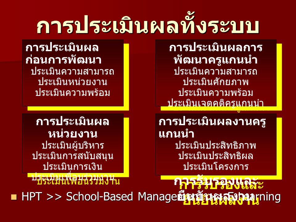 การประเมินผลทั้งระบบ HPT >> School-Based Management >> E-Learning HPT >> School-Based Management >> E-Learning การประเมินผล ก่อนการพัฒนา ประเมินความสามารถ ประเมินหน่วยงาน ประเมินความพร้อม การประเมินผล ก่อนการพัฒนา ประเมินความสามารถ ประเมินหน่วยงาน ประเมินความพร้อม การประเมินผล หน่วยงาน ประเมินผู้บริหาร ประเมินการสนับสนุน ประเมินการเงิน ประเมินเพื่อนร่วมงาน การประเมินผล หน่วยงาน ประเมินผู้บริหาร ประเมินการสนับสนุน ประเมินการเงิน ประเมินเพื่อนร่วมงาน การประเมินผลการ พัฒนาครูแกนนำ ประเมินความสามารถ ประเมินศักยภาพ ประเมินความพร้อม ประเมินเจตคติครูแกนนำ การประเมินผลการ พัฒนาครูแกนนำ ประเมินความสามารถ ประเมินศักยภาพ ประเมินความพร้อม ประเมินเจตคติครูแกนนำ การประเมินผลงานครู แกนนำ ประเมินประสิทธิภาพ ประเมินประสิทธิผล ประเมินโครงการ การรับรองและ ยืนยันผลงาน การประเมินผลงานครู แกนนำ ประเมินประสิทธิภาพ ประเมินประสิทธิผล ประเมินโครงการ การรับรองและ ยืนยันผลงาน