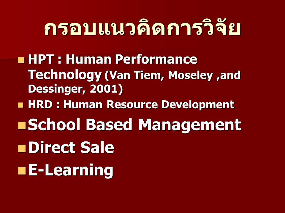 กรอบแนวคิดการวิจัย HPT : Human Performance Technology (Van Tiem, Moseley,and Dessinger, 2001) HPT : Human Performance Technology (Van Tiem, Moseley,and Dessinger, 2001) HRD : Human Resource Development HRD : Human Resource Development School Based Management School Based Management Direct Sale Direct Sale E-Learning E-Learning