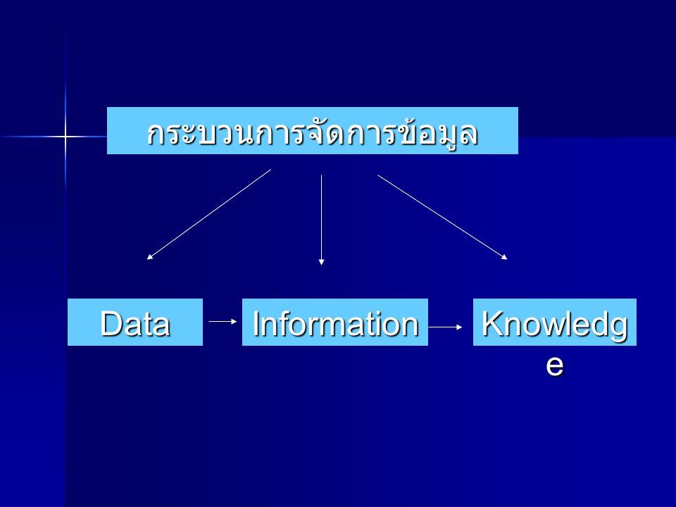 DATA, INFORMATION and KNOWLEDGE Data Data ข้อมูลดิบที่ยังไม่ได้ผ่าน การแปลความหมาย Information Information ข้อมูลที่ผ่านการ แปลความหมาย แปลความหมาย จั
