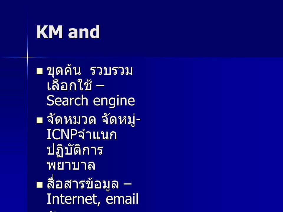 KM and ขุดค้น รวบรวม เลือกใช้ – Search engine ขุดค้น รวบรวม เลือกใช้ – Search engine จัดหมวด จัดหมู่ - ICNP จำแนก ปฏิบัติการ พยาบาล จัดหมวด จัดหมู่ - ICNP จำแนก ปฏิบัติการ พยาบาล สื่อสารข้อมูล – Internet, email สื่อสารข้อมูล – Internet, email จัดกระบวนการ และเปลี่ยน เรียนรู้ - Weblog, chat room จัดกระบวนการ และเปลี่ยน เรียนรู้ - Weblog, chat room