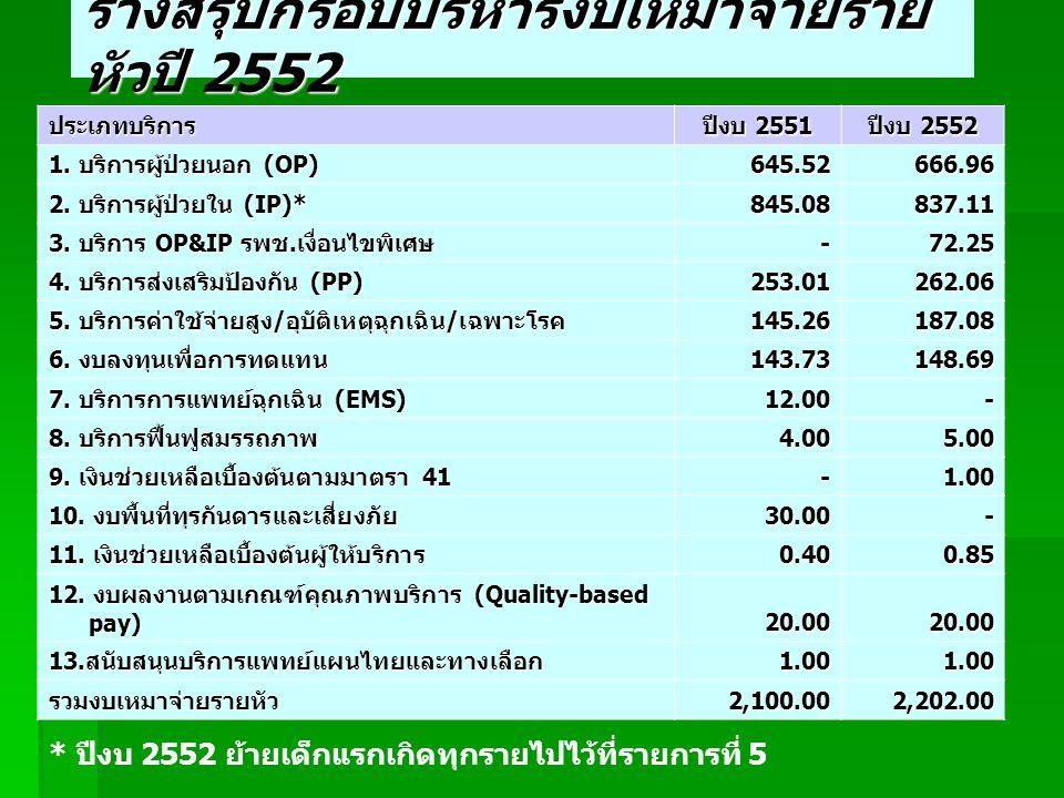 ร่างสรุปกรอบบริหารงบเหมาจ่ายราย หัวปี 2552 ประเภทบริการ ปีงบ 2551 ปีงบ 2552 1.
