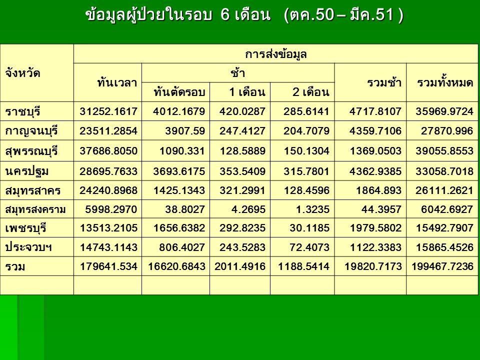 ข้อมูลผู้ป่วยในรอบ 6 เดือน (ตค.50 – มีค.51 ) ข้อมูลผู้ป่วยในรอบ 6 เดือน (ตค.50 – มีค.51 ) จังหวัด การส่งข้อมูล ทันเวลา ช้า รวมช้ารวมทั้งหมด ทันตัดรอบ1 เดือน2 เดือน ราชบุรี 31252.16174012.1679420.0287285.61414717.810735969.9724 กาญจนบุรี 23511.28543907.59247.4127204.70794359.710627870.996 สุพรรณบุรี 37686.80501090.331128.5889150.13041369.050339055.8553 นครปฐม 28695.76333693.6175353.5409315.78014362.938533058.7018 สมุทรสาคร 24240.89681425.1343321.2991128.45961864.89326111.2621 สมุทรสงคราม5998.297038.80274.26951.323544.39576042.6927 เพชรบุรี 13513.21051656.6382292.823530.11851979.580215492.7907 ประจวบฯ 14743.1143806.4027243.528372.40731122.338315865.4526 รวม 179641.53416620.68432011.49161188.541419820.7173199467.7236