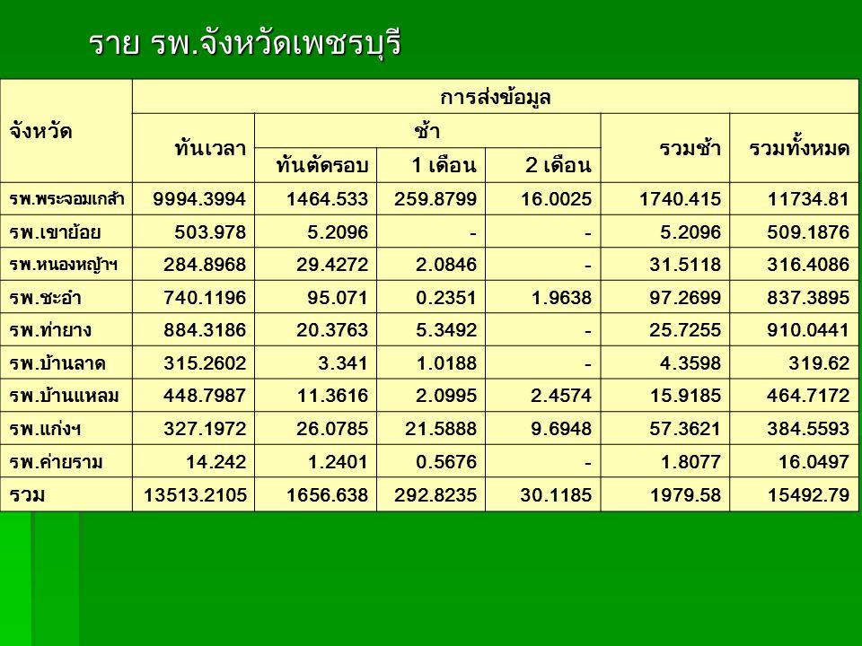 ราย รพ.จังหวัดเพชรบุรี ราย รพ.จังหวัดเพชรบุรี จังหวัด การส่งข้อมูล ทันเวลา ช้า รวมช้ารวมทั้งหมด ทันตัดรอบ1 เดือน2 เดือน รพ.พระจอมเกล้า 9994.39941464.533259.879916.00251740.41511734.81 รพ.เขาย้อย503.9785.2096-- 509.1876 รพ.หนองหญ้าฯ 284.896829.42722.0846-31.5118316.4086 รพ.ชะอำ740.119695.0710.23511.963897.2699837.3895 รพ.ท่ายาง884.318620.37635.3492-25.7255910.0441 รพ.บ้านลาด315.26023.3411.0188-4.3598319.62 รพ.บ้านแหลม448.798711.36162.09952.457415.9185464.7172 รพ.แก่งฯ327.197226.078521.58889.694857.3621384.5593 รพ.ค่ายราม14.2421.24010.5676-1.807716.0497 รวม 13513.21051656.638292.823530.11851979.5815492.79