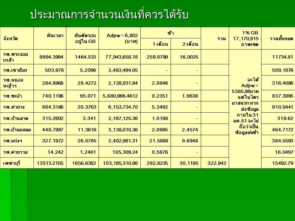 ประมาณการจำนวนเงินที่ควรได้รับ ประมาณการจำนวนเงินที่ควรได้รับ จังหวัด ทันเวลาทันตัดรอบ อยู่ใน GB Adjrw = 6,802 (บาท) ช้า รวม 1% GB 17,170,915 ภาพเขต รวมทั้งหมด 1 เดือน2 เดือน รพ.พระจอม เกล้า 9994.39941464.53377,943,658.18259.879916.0025 จะได้ Adjrw = 5365.86บาท แต่ในไตร มาสแรก หาก ส่งข้อมูล ภายใน 31 มค.51 จะไม่ ถือว่าเป็น ข้อมูลส่งช้า 11734.81 รพ.เขาย้อย503.9785.20963,463,494.05--509.1876 รพ.หนอง หญ้าฯ 284.896829.42722,138,031.842.0846-316.4086 รพ.ชะอำ740.119695.0715,680,966.46120.23511.9638837.3895 รพ.ท่ายาง884.318620.37636,153,734.705.3492-910.0441 รพ.บ้านลาด315.26023.3412,167,125.361.0188-319.62 รพ.บ้านแหลม448.798711.36163,138,010.362.09952.4574464.7172 รพ.แก่งฯ327.197226.07852,402,981.3121.58889.6948384.5593 รพ.ค่ายราม14.2421.2401105,309.240.5676-16.0497 เพชรบุรี13513.21051656.6382103,185,310.86292.823530.1185322.94215492.79
