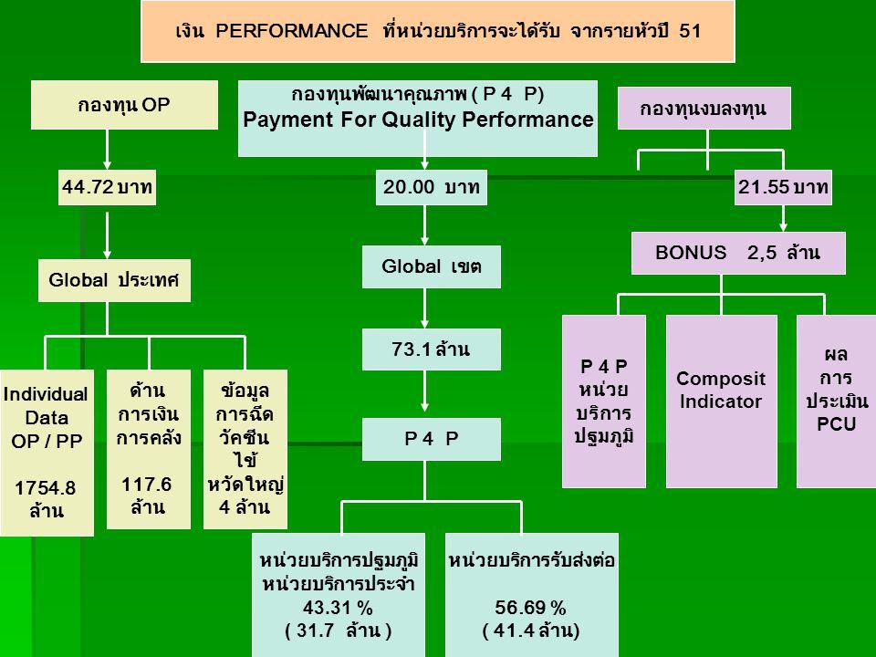 เงิน PERFORMANCE ที่หน่วยบริการจะได้รับ จากรายหัวปี 51 Individual Data OP / PP 1754.8 ล้าน Global ประเทศ กองทุนพัฒนาคุณภาพ ( P 4 P) Payment For Quality Performance P 4 P หน่วย บริการ ปฐมภูมิ หน่วยบริการปฐมภูมิ หน่วยบริการประจำ 43.31 % ( 31.7 ล้าน ) กองทุน OP หน่วยบริการรับส่งต่อ 56.69 % ( 41.4 ล้าน) BONUS 2,5 ล้าน กองทุนงบลงทุน 44.72 บาท20.00 บาท21.55 บาท ด้าน การเงิน การคลัง 117.6 ล้าน Global เขต 73.1 ล้าน P 4 P Composit Indicator ผล การ ประเมิน PCU ข้อมูล การฉีด วัคซีน ไข้ หวัดใหญ่ 4 ล้าน
