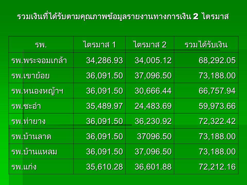 รพ. ไตรมาส 1 ไตรมาส 2 รวมได้รับเงิน รพ.พระจอมเกล้า34,286.9334,005.1268,292.05 รพ.เขาย้อย36,091.5037,096.5073,188.00 รพ.หนองหญ้าฯ36,091.5030,666.4466,7