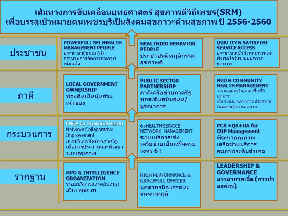 เส้นทางการขับเคลื่อนยุทธศาสตร์ สุขภาพดีวิถีเพชร(SRM) เพื่อบรรลุเป้าหมายคนเพชรบุรีเป็นสังคมสุขภาวะด้านสุขภาพ ปี 2556-2560 ประชาชน ภาคี กระบวนการ รากฐาน