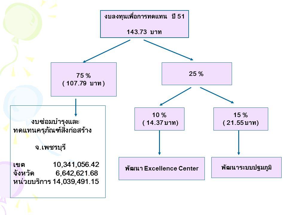 งบลงทุนพัฒนาระบบปฐมภูมิ ปี 51 การพัฒนา และสนับสนุน การจัด บริการปฐมภูมิ ในเครือข่าย งบสร้างเสริมแรงจูงใจ 2,568,491 บาท การจัดเครือข่าย บริการปฐมภูมิ เพื่อพัฒนา โรงพยาบาล ขนาดใหญ่ งบพัฒนาศักยภาพ หน่วยบริการปฐมภูมิ (งบจัดหา/ ทดแทน/ ซ่อมบำรุง หรือพัฒนาบุคลากร 1,599,975 บาท