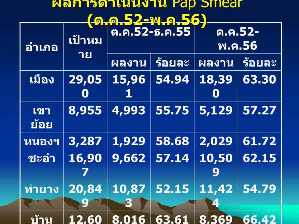อำเภอ เป้าหม าย ต. ค.52- ธ. ค.55 ต. ค.52- พ. ค.56 ผลงานร้อยละผลงานร้อยละ เมือง 29,05 0 15,96 1 54.9418,39 0 63.30 เขา ย้อย 8,9554,99355.755,12957.27 ห