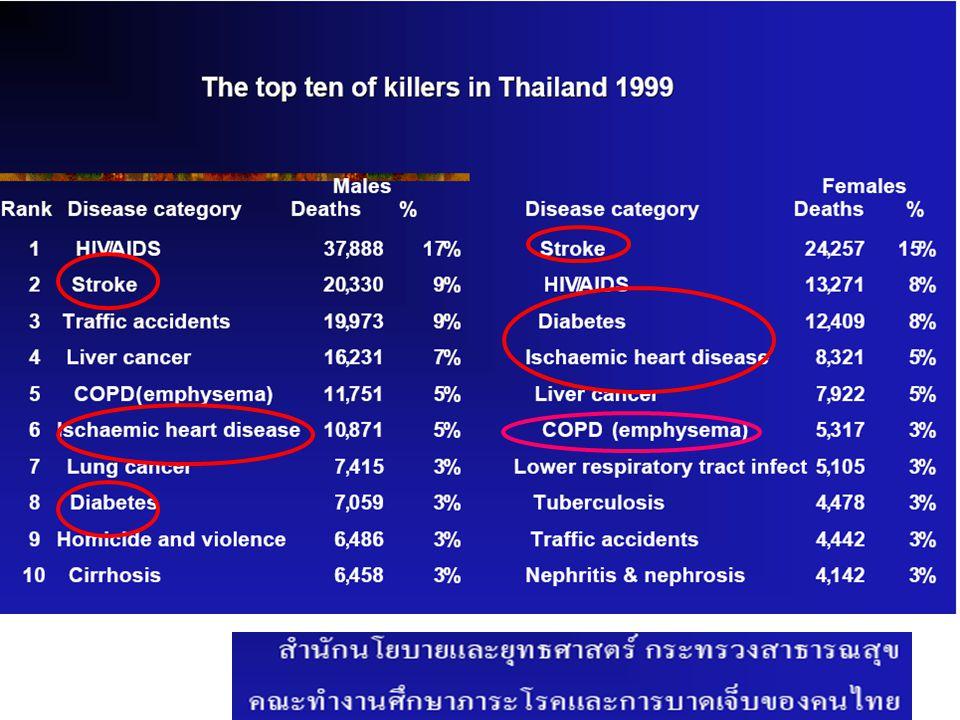 ร้อยละของการตรวจคัดกรองโรค เบาหวาน / ความ ดันโลหิตสูง (KPI ≥ ร้อยละ 90)