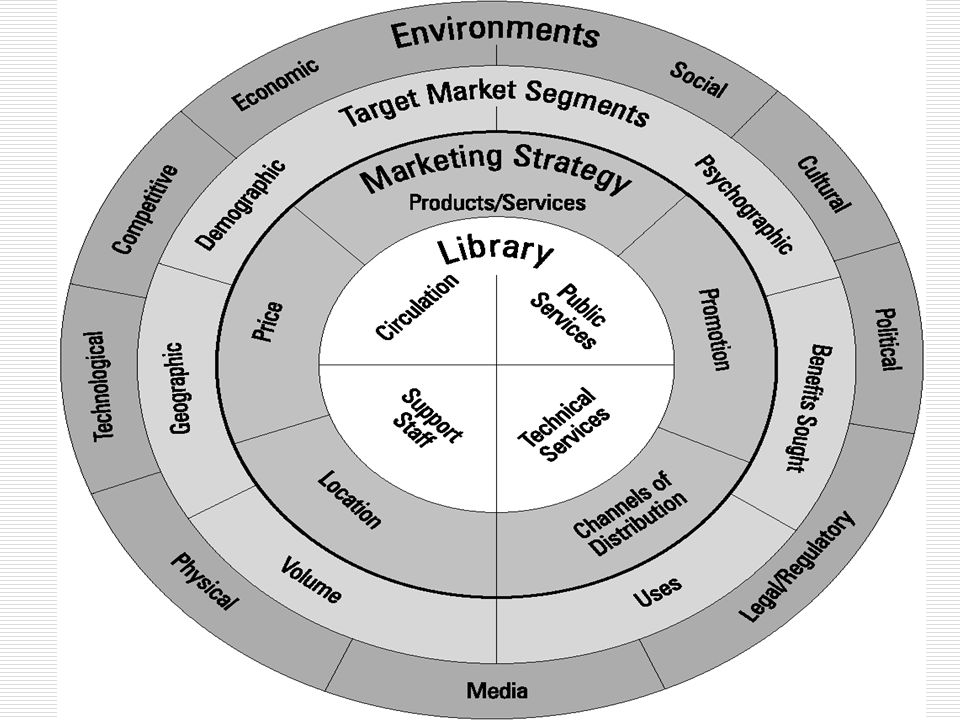 36 Marketing + Library