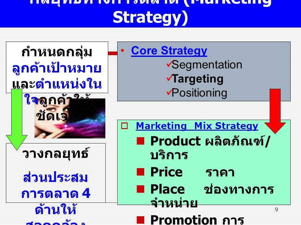 9 กลยุทธ์ทางการตลาด (Marketing Strategy)  Marketing Mix Strategy Product ผลิตภัณฑ์ / บริการ Price ราคา Place ช่องทางการ จำหน่าย Promotion การ ส่งเสริมการตลาด Core Strategy Segmentation Targeting Positioning กำหนดกลุ่ม ลูกค้าเป้าหมาย และตำแหน่งใน ใจลูกค้าให้ ชัดเจน วางกลยุทธ์ ส่วนประสม การตลาด 4 ด้านให้ สอดคล้อง
