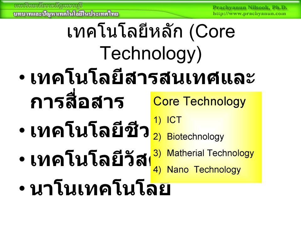 เทคโนโลยีหลัก (Core Technology) เทคโนโลยีสารสนเทศและ การสื่อสาร เทคโนโลยีชีวภาพ เทคโนโลยีวัสดุ นาโนเทคโนโลยี