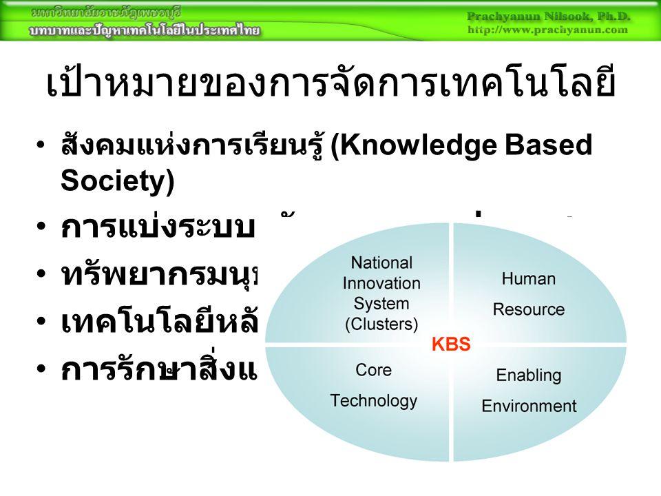 เป้าหมายของการจัดการเทคโนโลยี สังคมแห่งการเรียนรู้ (Knowledge Based Society) การแบ่งระบบนวัตกรรมของประเทศ ทรัพยากรมนุษย์ เทคโนโลยีหลัก การรักษาสิ่งแวดล้อม
