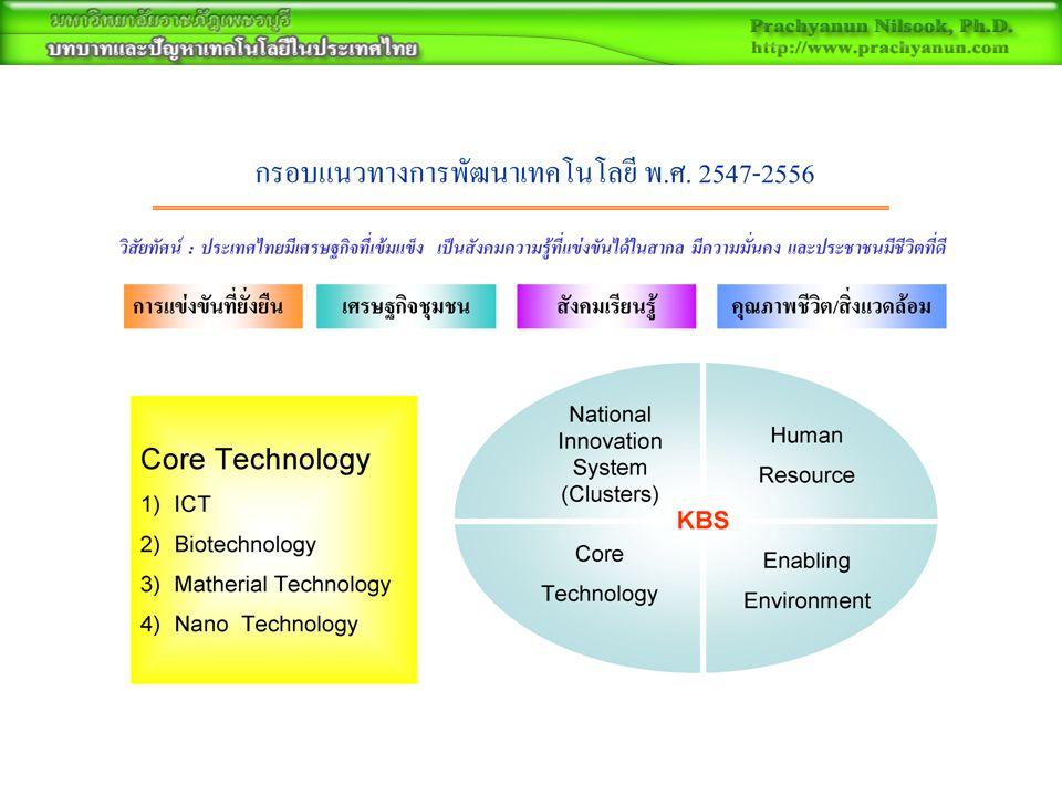 แผนพัฒนาวิทยาศาสตร์และ เทคโนโลยี