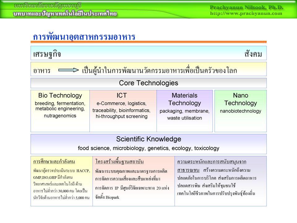 หน่วยงานและองค์กรทาง เทคโนโลยี สำนักงานพัฒนาวิทยาศาสตร์และเทคโนโลยี ( สวทช.) –http://www.nstda.or.thhttp://www.nstda.or.th สำนักงานนวัตกรรมแห่งชาติ –http://www.nia.or.thhttp://www.nia.or.th สถาบันวิจัยวิทยาศาสตร์และเทคโนโลยี แห่งชาติ ( วว.) –http://www.tistr.or.thhttp://www.tistr.or.th ศูนย์ความรู้วิทยาศาสตร์และเทคโนโลยี –http://www.stkc.go.thhttp://www.stkc.go.th