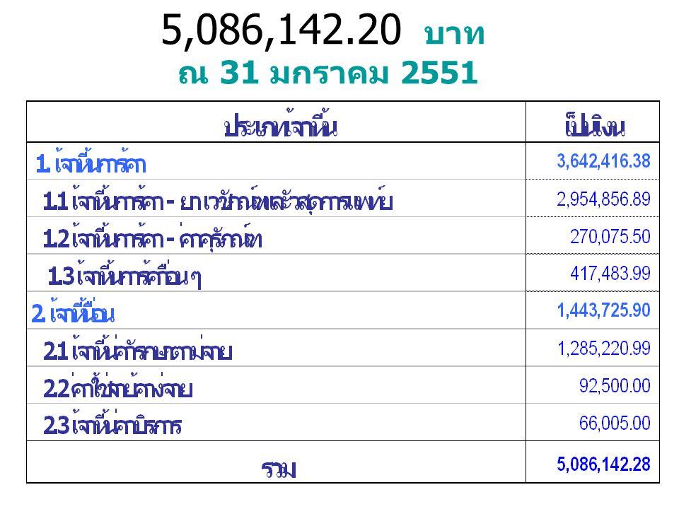 เจ้าหนี้ = 5,086,142.20 บาท ณ 31 มกราคม 2551