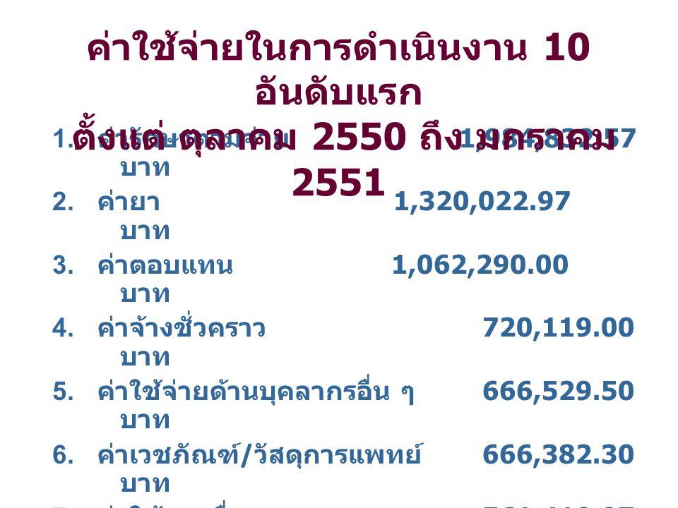 1. ค่ารักษาตามจ่าย 1,984,832.57 บาท 2. ค่ายา 1,320,022.97 บาท 3.