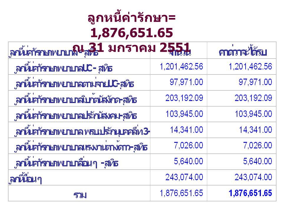 ลูกหนี้ค่ารักษา = 1,876,651.65 ณ 31 มกราคม 2551
