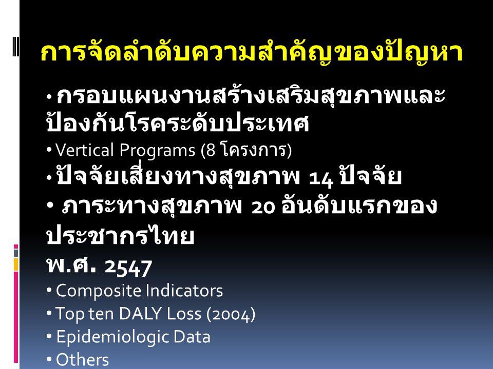 การจัดลำดับความสำคัญของปัญหา กรอบแผนงานสร้างเสริมสุขภาพและ ป้องกันโรคระดับประเทศ Vertical Programs (8 โครงการ ) ปัจจัยเสี่ยงทางสุขภาพ 14 ปัจจัย ภาระทางสุขภาพ 20 อันดับแรกของ ประชากรไทย พ.