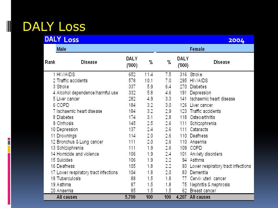 DALY Loss Loss 2004