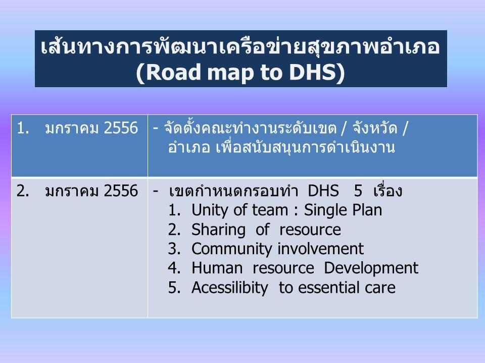 เส้นทางการพัฒนาเครือข่ายสุขภาพอำเภอ (Road map to DHS) 1.