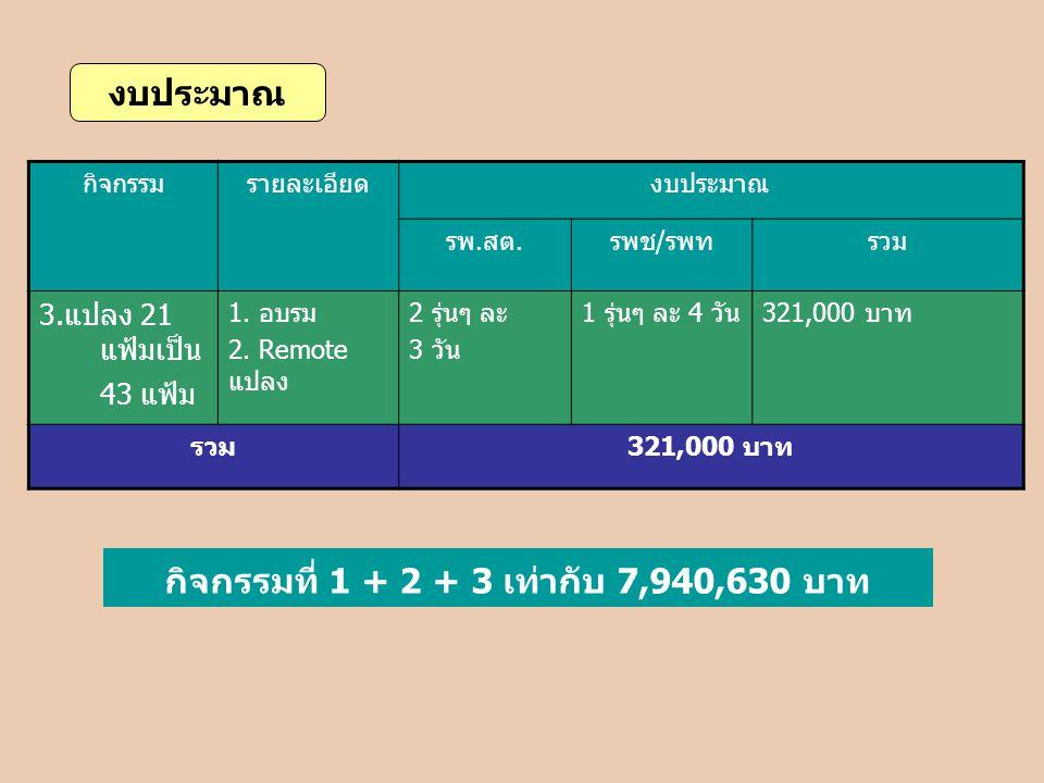 กิจกรรมรายละเอียดงบประมาณ รพ.สต.รพช/รพทรวม 3.แปลง 21 แฟ้มเป็น 43 แฟ้ม 1. อบรม 2. Remote แปลง 2 รุ่นๆ ละ 3 วัน 1 รุ่นๆ ละ 4 วัน321,000 บาท รวม321,000 บ