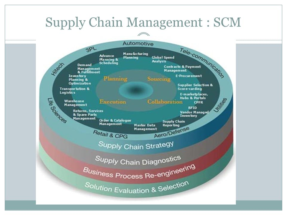 Supply Chain Management : SCM
