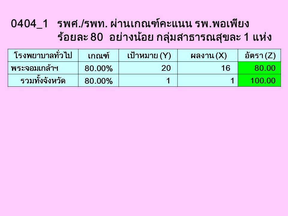 0404_1 รพศ./รพท. ผ่านเกณฑ์คะแนน รพ.พอเพียง ร้อยละ 80 อย่างน้อย กลุ่มสาธารณสุขละ 1 แห่ง โรงพยาบาลทั่วไป เกณฑ์ เป้าหมาย (Y) ผลงาน (X) อัตรา (Z) พระจอมเก