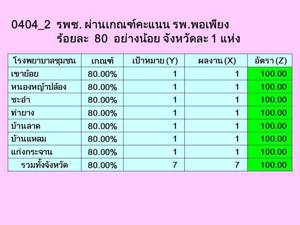 0404_2 รพช. ผ่านเกณฑ์คะแนน รพ.พอเพียง ร้อยละ 80 อย่างน้อย จังหวัดละ 1 แห่ง โรงพยาบาลชุมชน เกณฑ์ เป้าหมาย (Y) ผลงาน (X) อัตรา (Z) เขาย้อย 80.00% 1 1 10