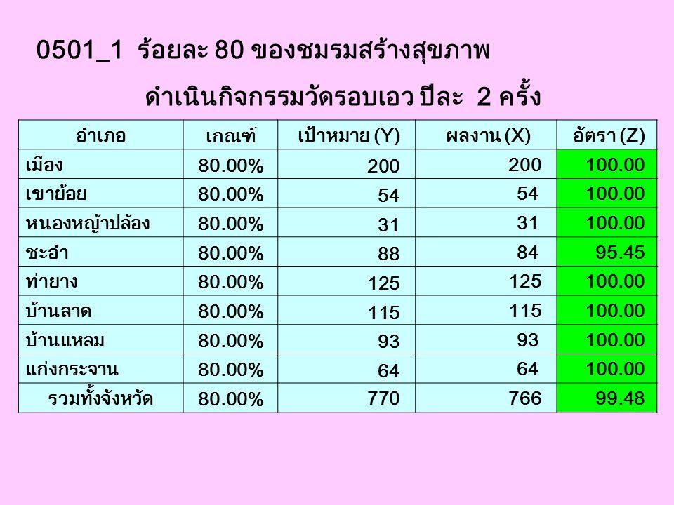 0501_1 ร้อยละ 80 ของชมรมสร้างสุขภาพ ดำเนินกิจกรรมวัดรอบเอว ปีละ 2 ครั้ง อำเภอ เกณฑ์ เป้าหมาย (Y) ผลงาน (X) อัตรา (Z) เมือง 80.00% 200 100.00 เขาย้อย 8