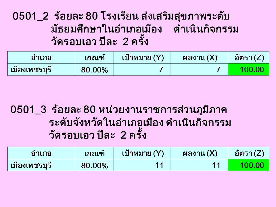 0501_2 ร้อยละ 80 โรงเรียน ส่งเสริมสุขภาพระดับ มัธยมศึกษาในอำเภอเมือง ดำเนินกิจกรรม วัดรอบเอว ปีละ 2 ครั้ง อำเภอ เกณฑ์ เป้าหมาย (Y) ผลงาน (X) อัตรา (Z)