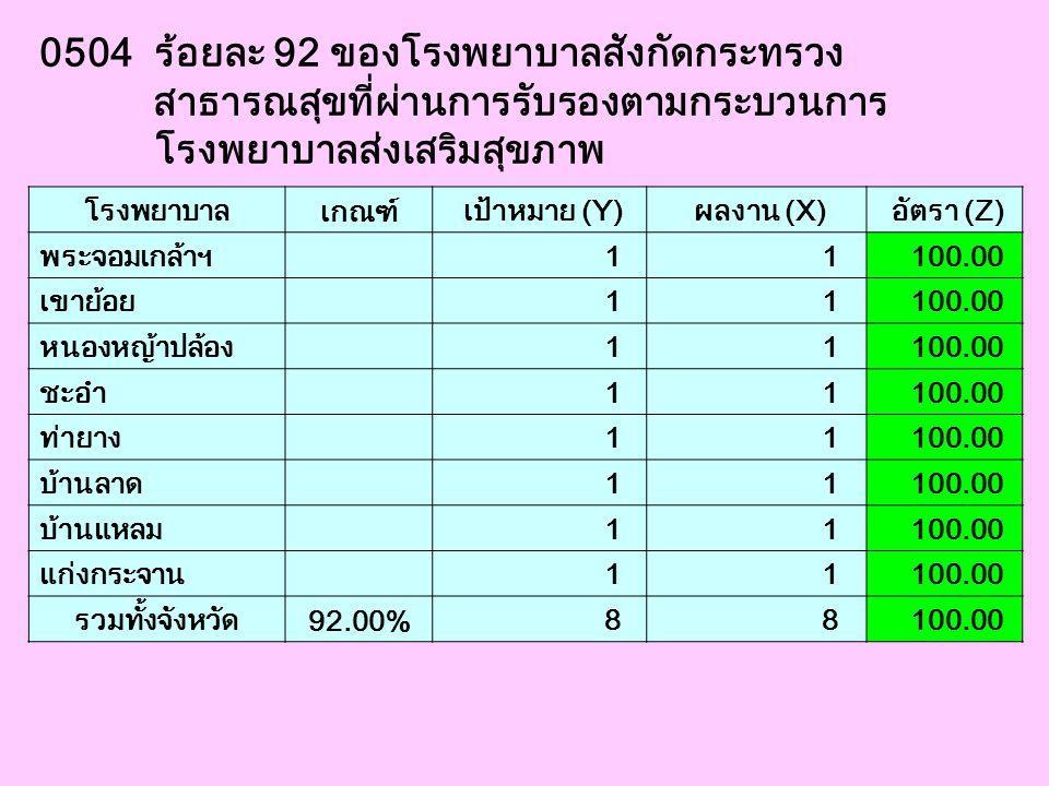 0504 ร้อยละ 92 ของโรงพยาบาลสังกัดกระทรวง สาธารณสุขที่ผ่านการรับรองตามกระบวนการ โรงพยาบาลส่งเสริมสุขภาพ โรงพยาบาล เกณฑ์ เป้าหมาย (Y) ผลงาน (X) อัตรา (Z