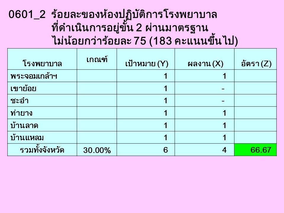 0601_2 ร้อยละของห้องปฏิบัติการโรงพยาบาล ที่ดำเนินการอยู่ขั้น 2 ผ่านมาตรฐาน ไม่น้อยกว่าร้อยละ 75 (183 คะแนนขึ้นไป) โรงพยาบาล เกณฑ์ เป้าหมาย (Y) ผลงาน (