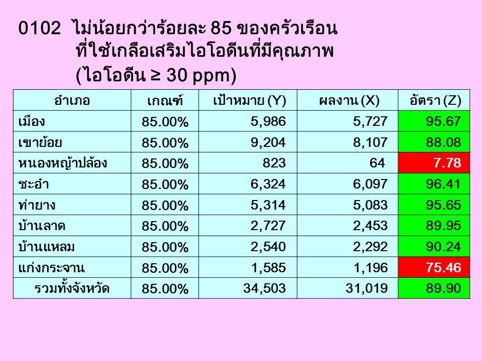 0102 ไม่น้อยกว่าร้อยละ 85 ของครัวเรือน ที่ใช้เกลือเสริมไอโอดีนที่มีคุณภาพ (ไอโอดีน ≥ 30 ppm) อำเภอ เกณฑ์ เป้าหมาย (Y) ผลงาน (X) อัตรา (Z) เมือง 85.00%